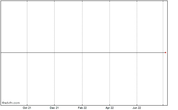 Zapata (nv) Historical Stock Chart October 2013 to October 2014