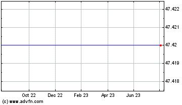 Historische (12 maanden) beurs informatie Daimler AG (NYSE:DAI)