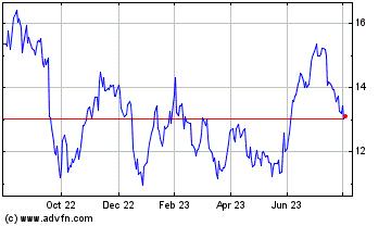 Historische (12 maanden) beurs informatie Ford USA (NYSE:F)