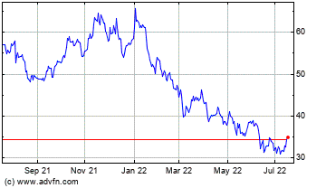 Historische (12 maanden) beurs informatie GM (NYSE:GM)