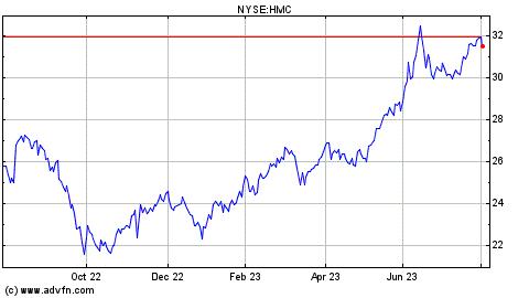 Honda motor stock chart hmc for Honda motor company stock