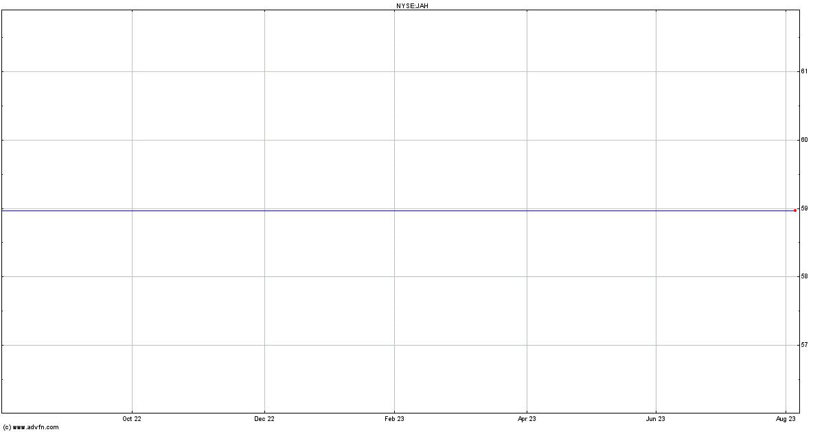 Jarden stock chart jah for Jarden stock