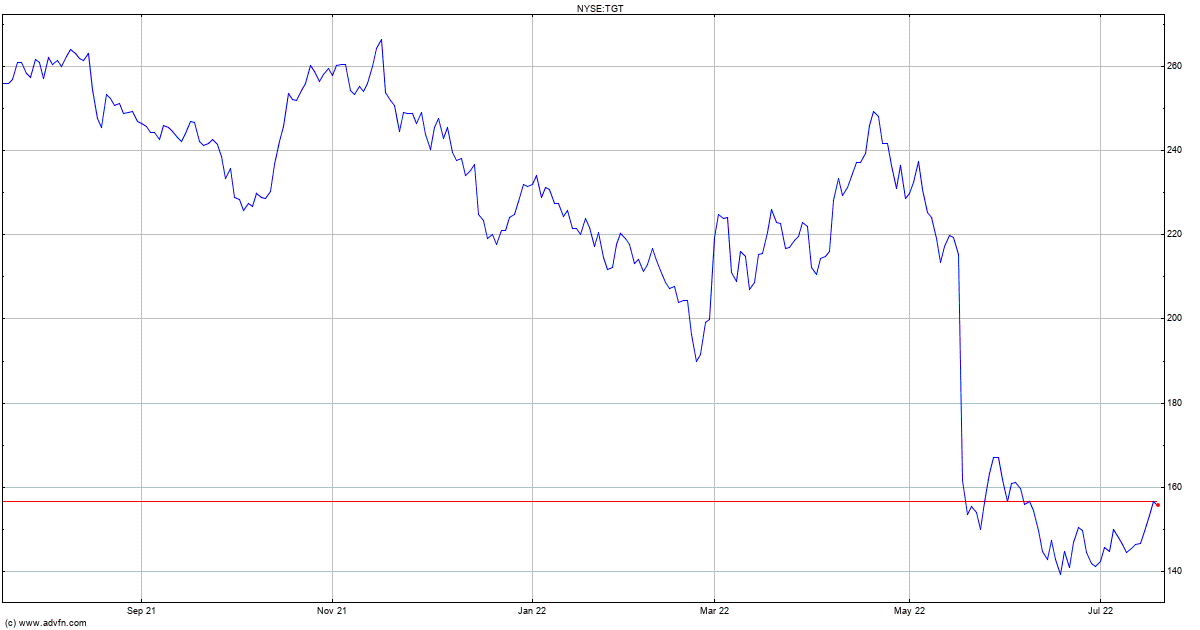 3D Stock Charts