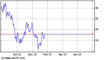 Historische (12 maanden) beurs informatie Tata (NYSE:TTM)