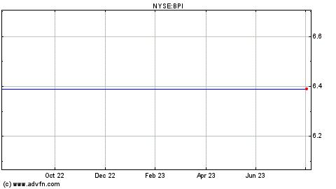 Bpi forex rates