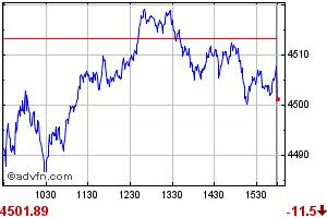 PSEi Index Chart