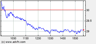Cameco Intraday Stock Chart