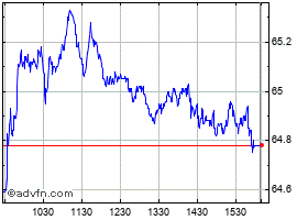 Intraday Canadian Imperial Bank Of Commer chart