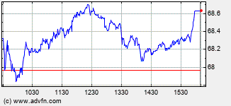 Transcanada Pipelines Intraday Stock Chart