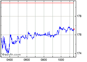 Intraday Allianz chart