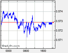 Australian Dollar vs UK Pound Sterling AUD vs GBP Forex Chart