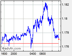 Grafico Forex UK Pound Sterling vs Euro GBP vs EUR