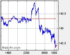ドル / 円 USD vs JPY FXチャート