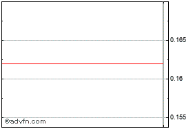 Intraday Bank of Cyprus (CR) chart