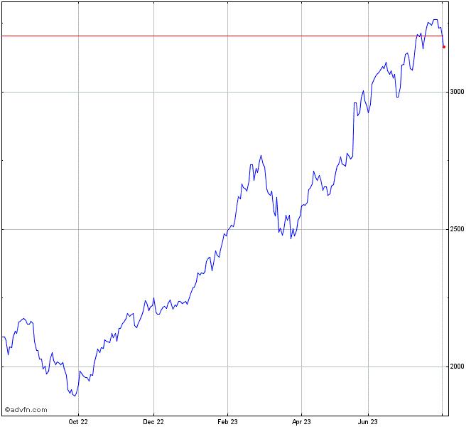 Ftseathex Large Cap Index Chart Ftse Advfn