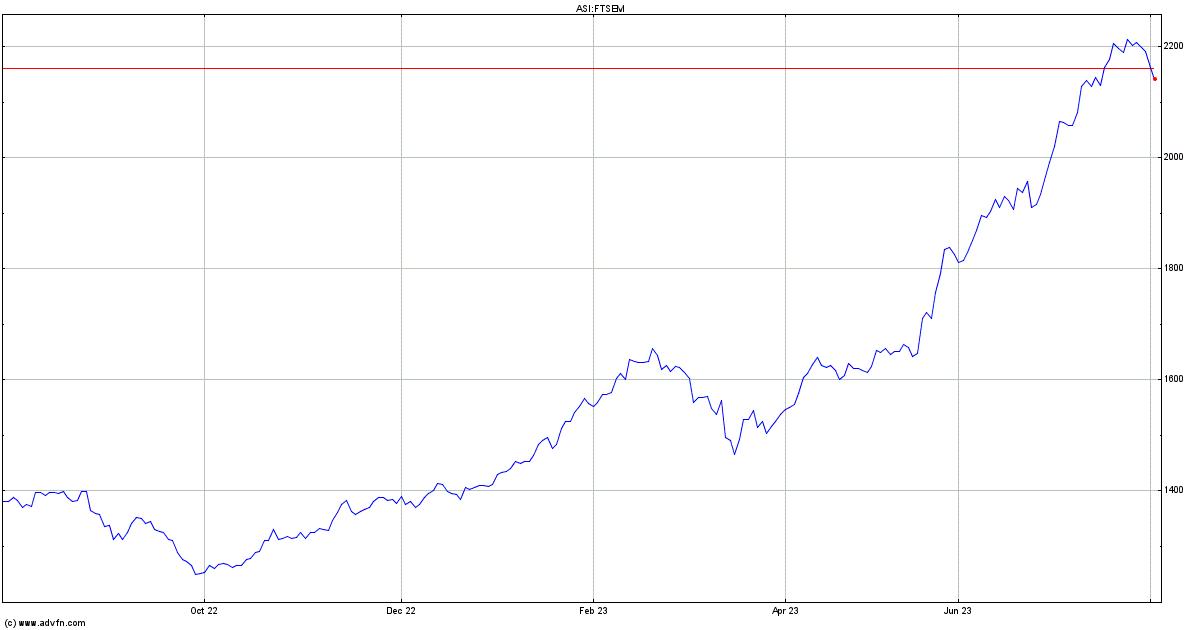 FTSE ATHEX Mid Cap Index Price - FTSEM   ADVFN