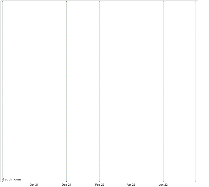 Anz Bank Ubs Iw Delisted Stock Chart Anzist