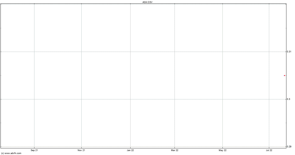 Forex historical data csv