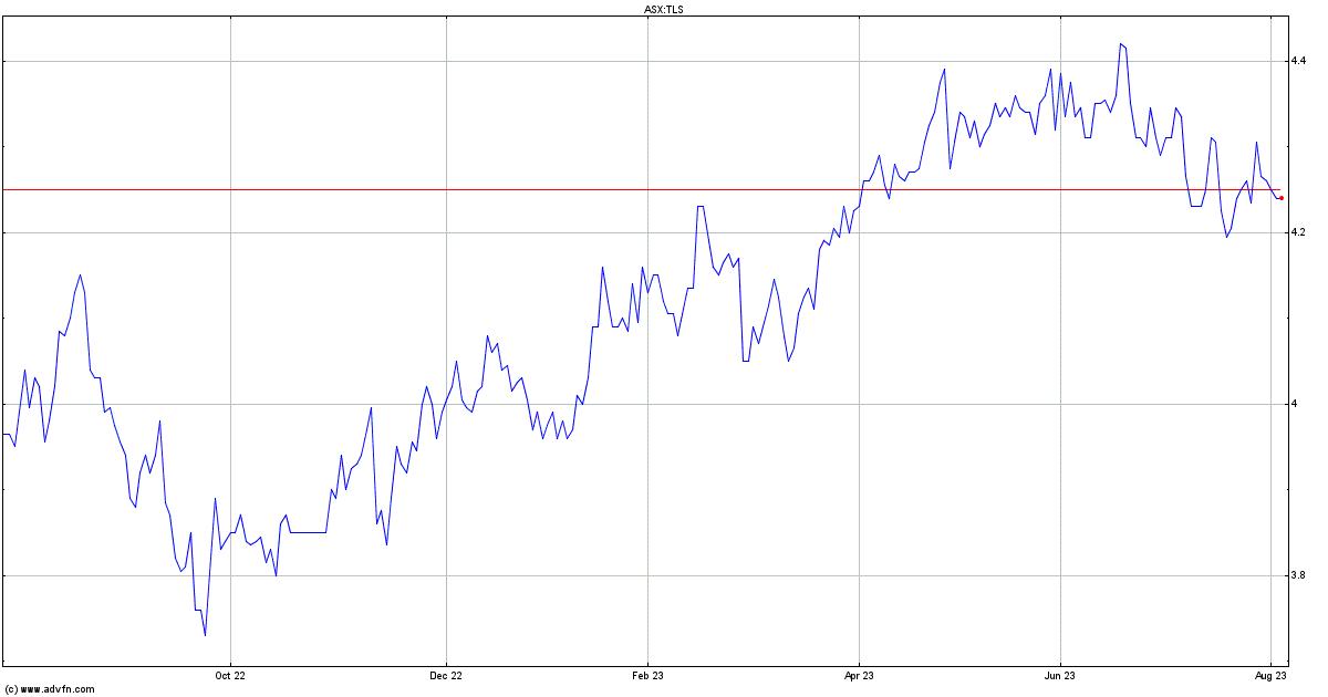 Telstra share price history ipo