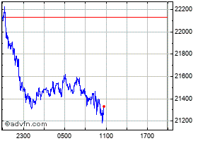 Intraday Bitcoin chart