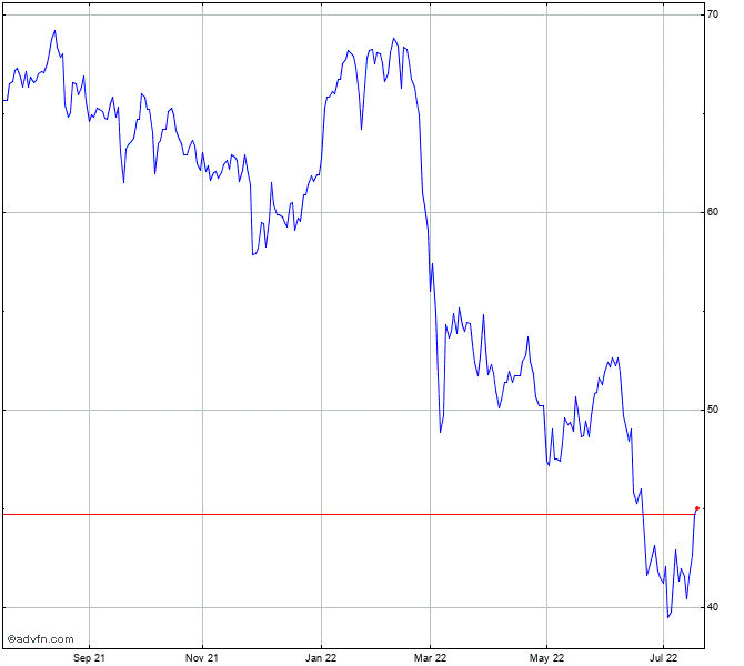 Basf Stock Chart Basf
