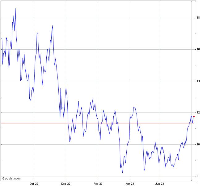 Etfs 2x Daily Long Wti Crude Oil Chart Loil Advfn