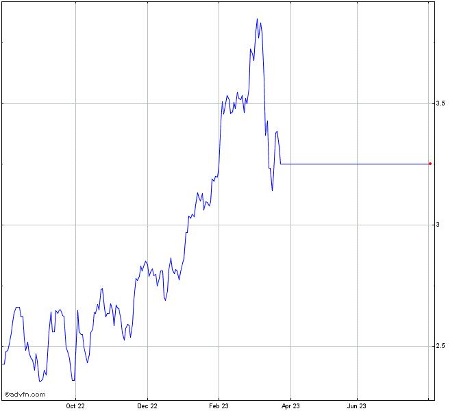 Santander Stock Chart Sant