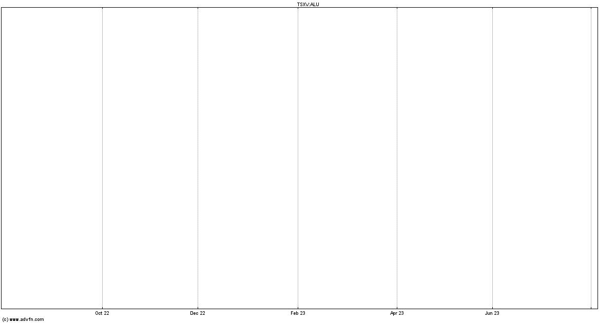 Alcatel Stock Quote Alu Stock Price News Charts Message Board