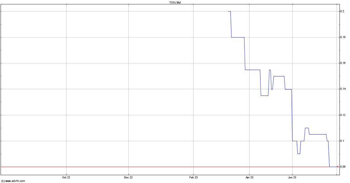 bridge management stock quote bm stock price news charts