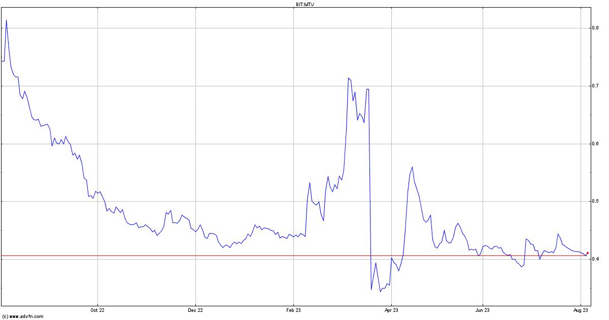 Mondo Tv Stock Quote Mtv Stock Price News Charts Message Board