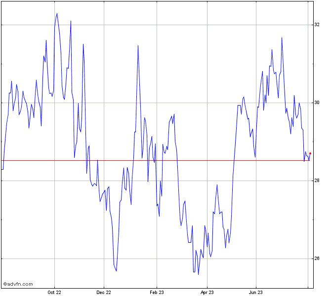 Santander Br Stock Chart Sanb11