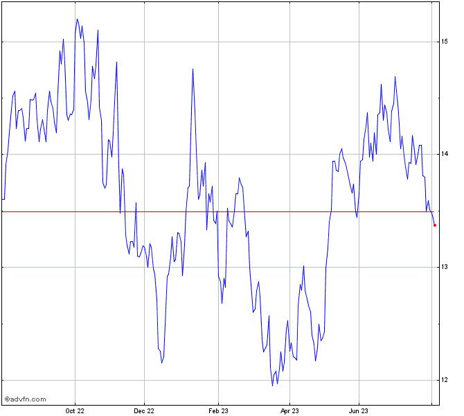 Santander Br Stock Chart Sanb3