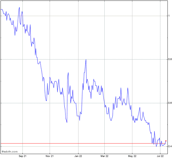 Cannabix Technologies Inc Stock Chart Blo