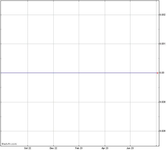 Zara Resources Inc Stock Chart Zri