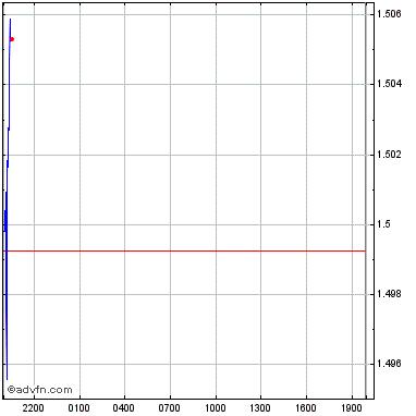 Bitcoin Red (BTCRED) prezzo attuale e dettagli - EUR