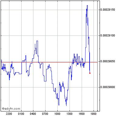 capitalizzazione di mercato moneta btcred