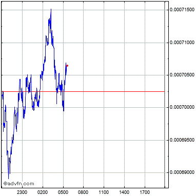 capitalizzazione di mercato btcc