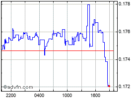 Intraday Aidos Kuneen chart
