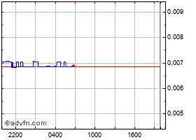 Intraday Amp chart