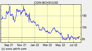 Bitcoin Cash SV (BCHSV) Overview - Charts, Markets, News