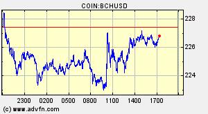 Bitcoin Cash ABC (BCH) Overview - Charts, Markets, News