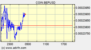BLUCON (BEP) Overview - Charts, Markets, News, Discussion and