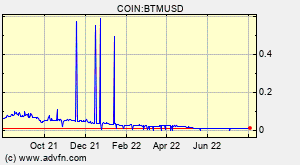 Bytom (BTM) Overview - Charts, Markets, News, Discussion and