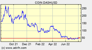COIN:DASHUSD