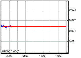 Intraday DECENT chart