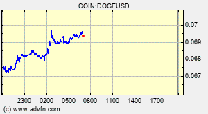 Dogecoin (DOGE) Overview - Charts, Markets, News, Discussion and