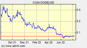 Dogecoin (DOGE) Overview - Charts, Markets, News, Discussion