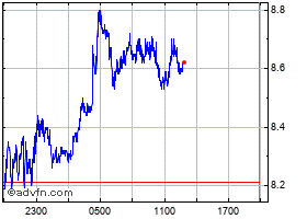 Intraday Polkadot chart