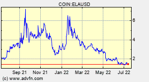 Elastos (ELA) Overview - Charts, Markets, News, Discussion