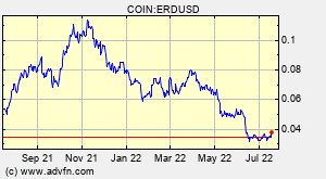 Elrond (ERD) Overview - Charts, Markets, News, Discussion